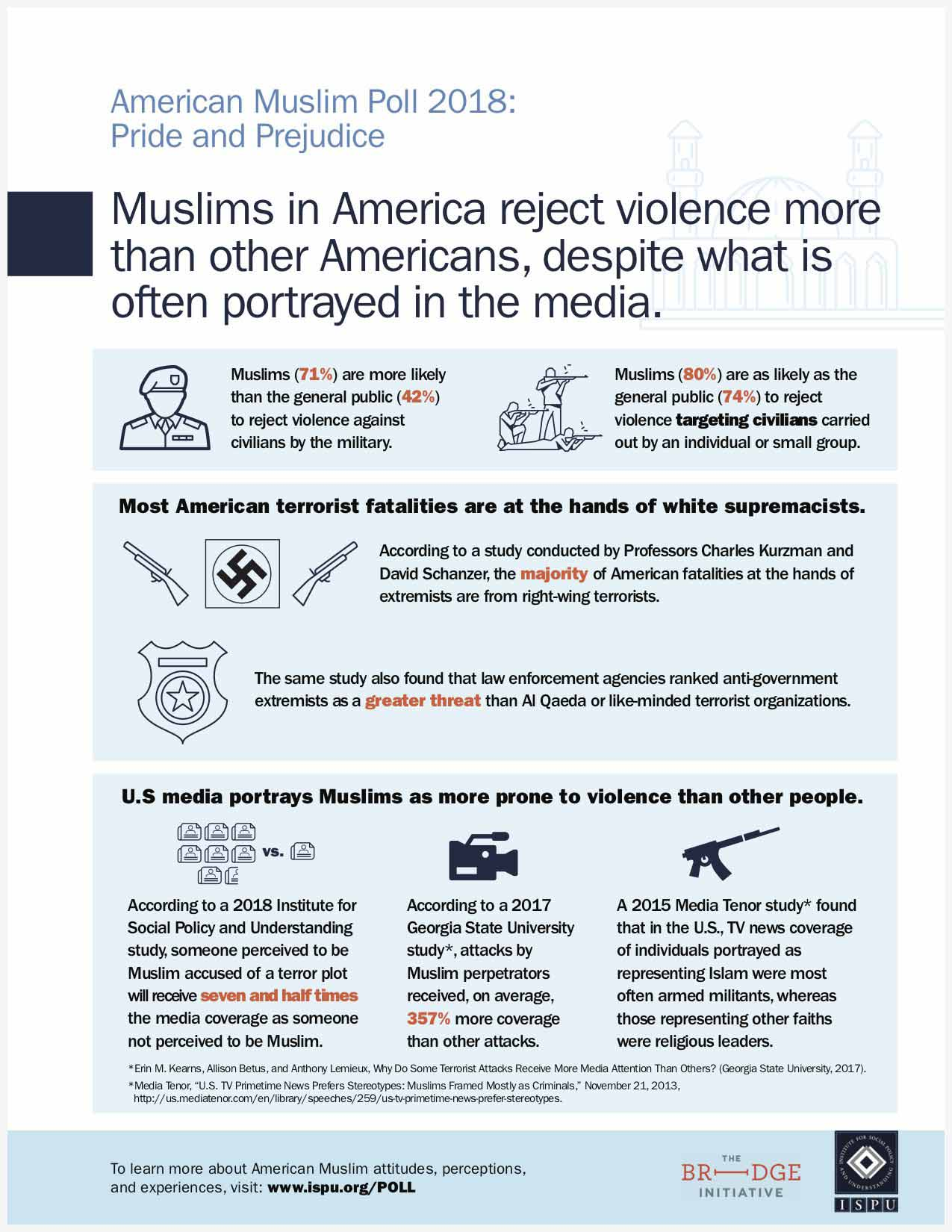 Muslims in America reject violence more than other Americans, despite what is often portrayed in the media infographic
