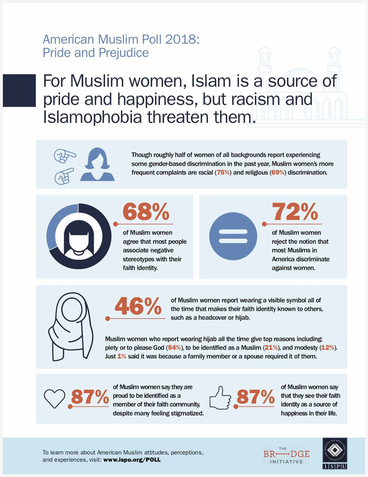 For Muslim women, Islam is a source of pride and happiness, but racism and Islamophobia threaten them infographic
