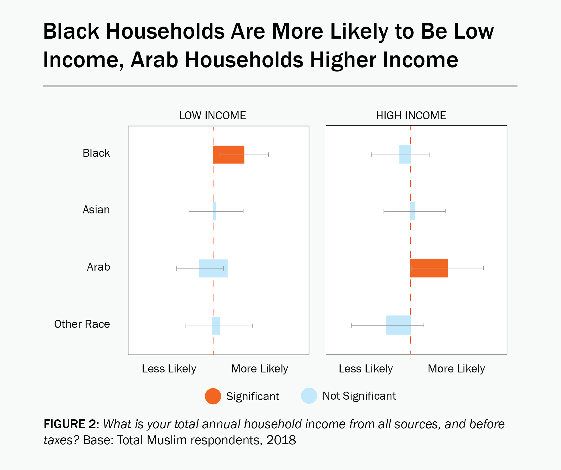 Figure 2: A data chart showing that Black Households are more likely to be low income and Arab households are more likely to be higher income