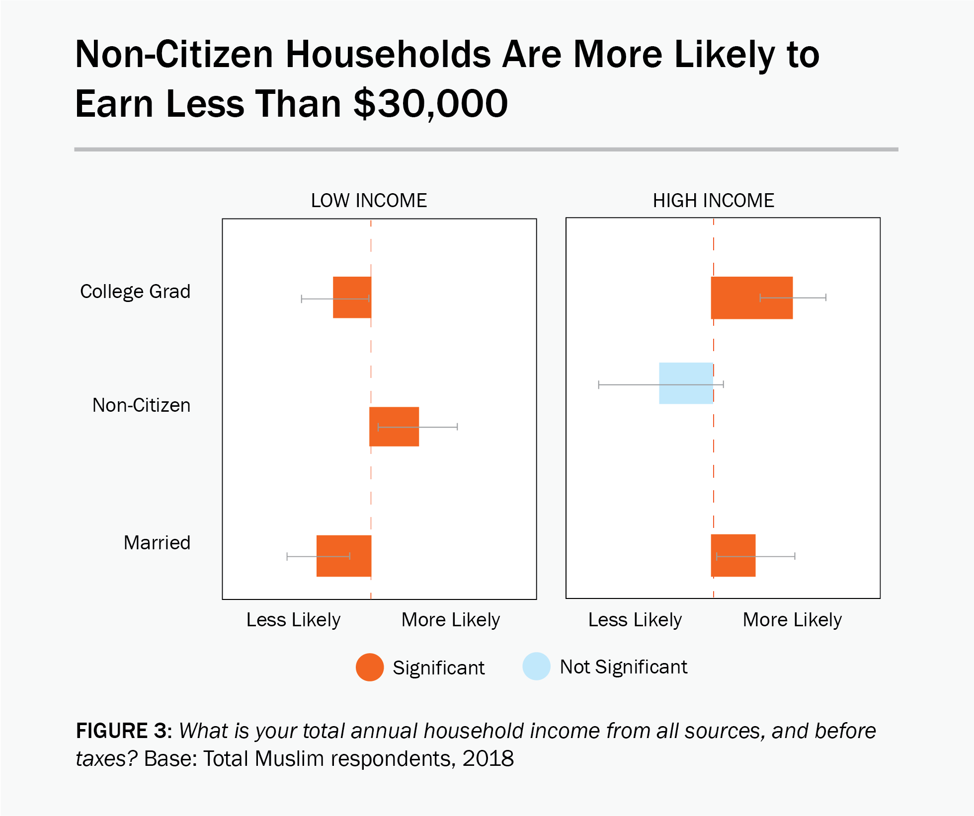 Figure 2: A data chart showing that non-citizen households are more likely to earn less than $30,000