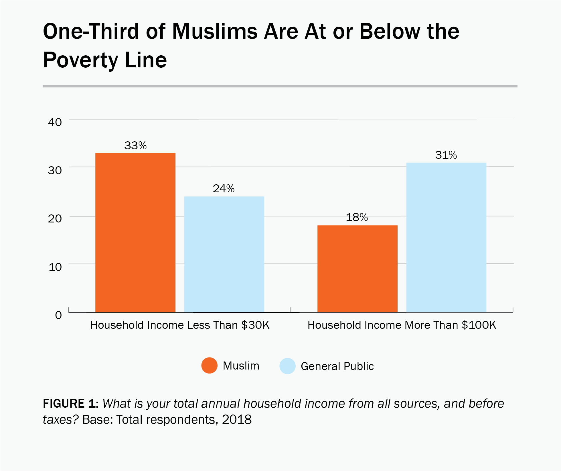 Figure 1: A bar graph showing that one-third of Muslims are at or below the poverty line