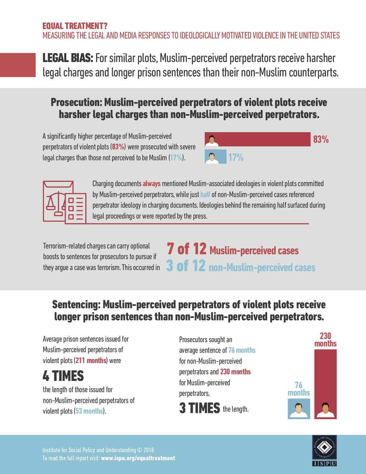 Equal Treatment Infographic 1