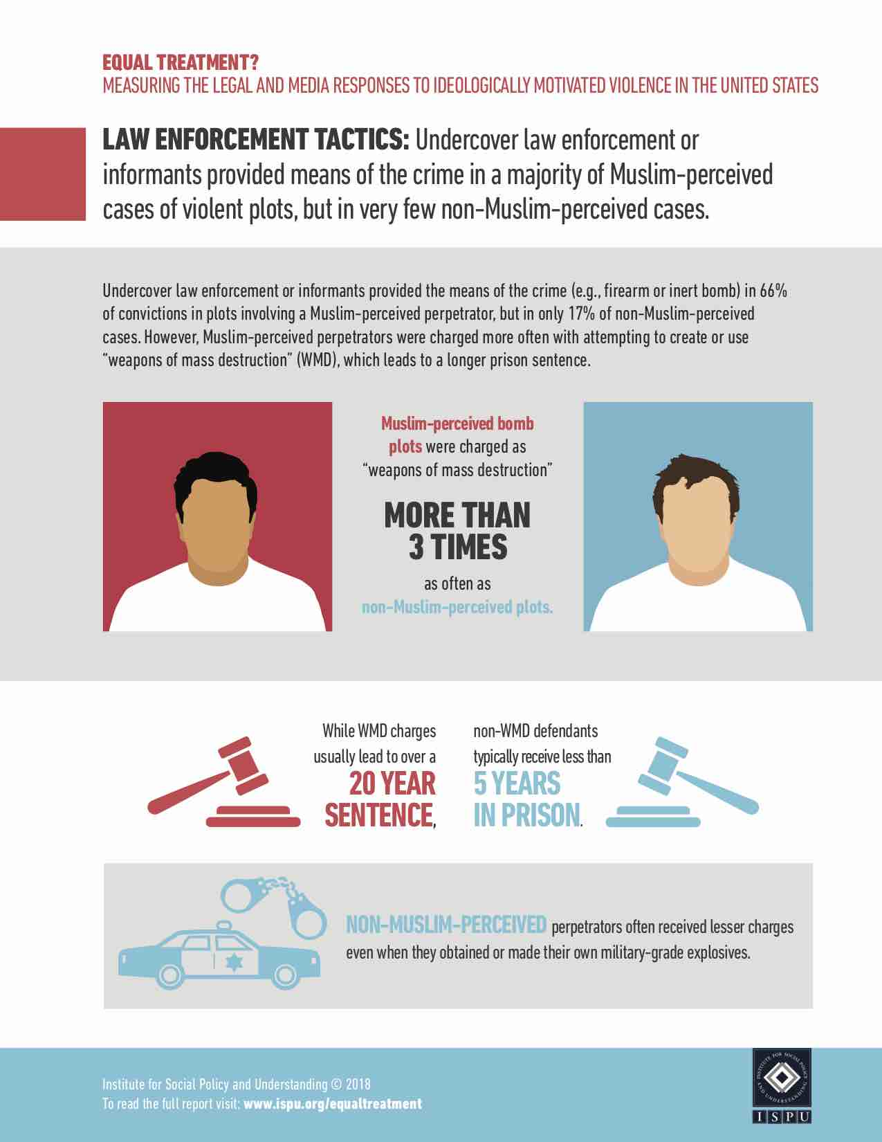 Equal Treatment Infographic 2