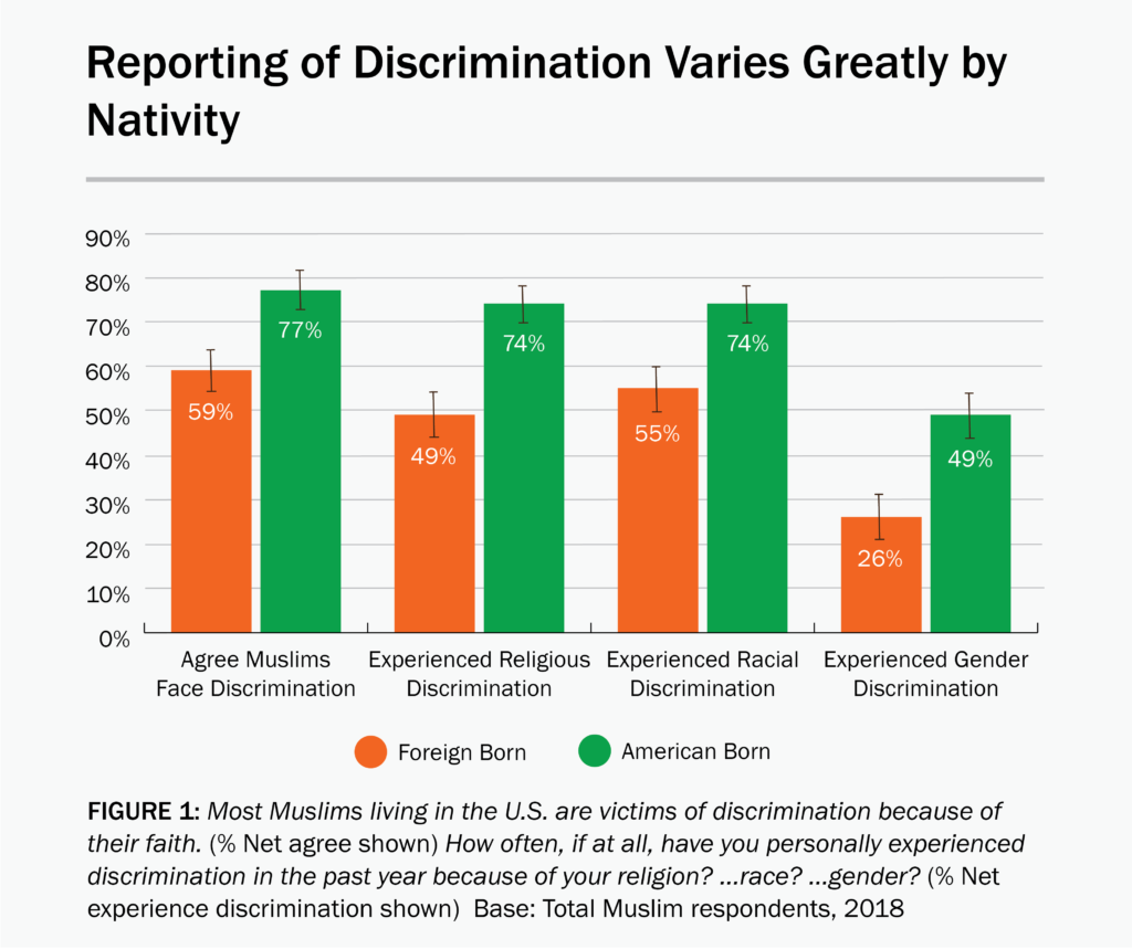 A bar graph showing that American-born Muslims report significantly more discrimination than foreign-born Muslims