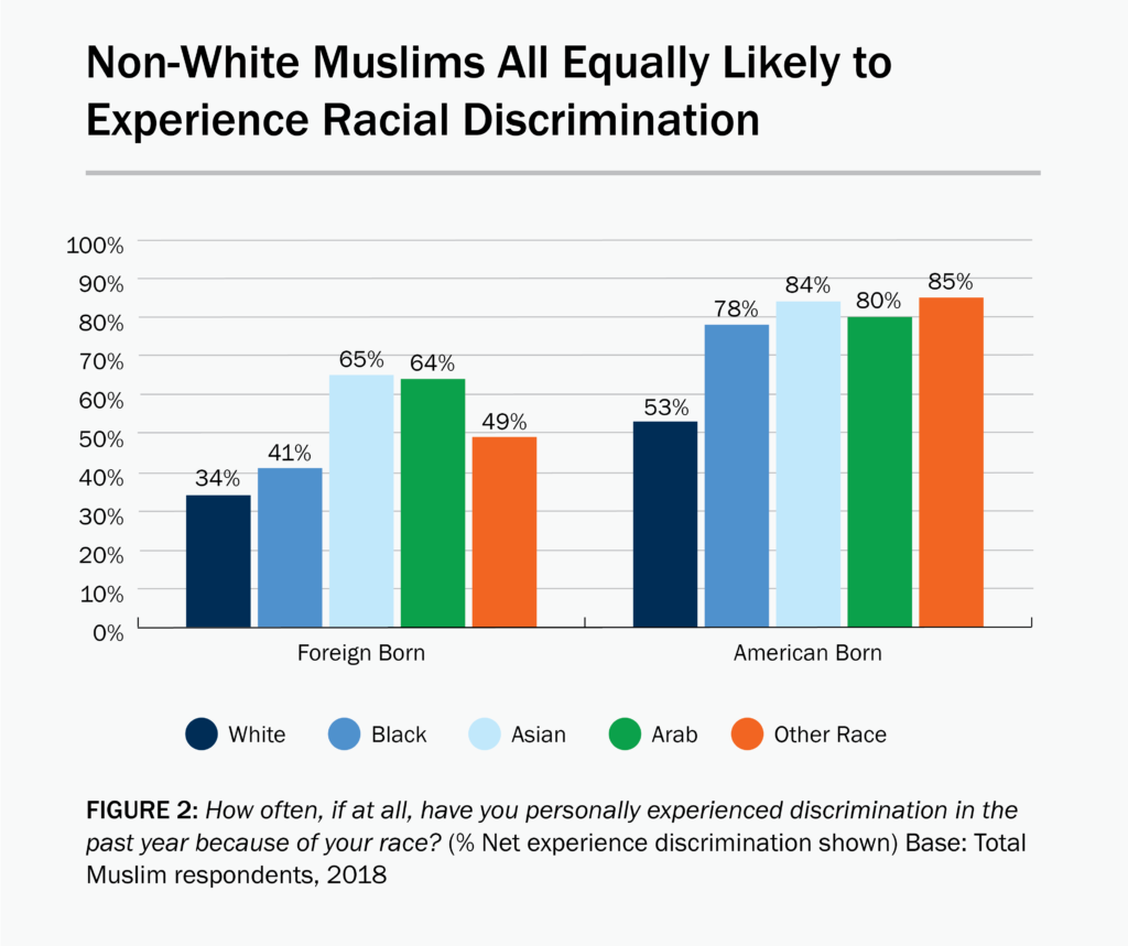 Figure 2: A bar graph showing that non-white Muslims are equally likely to experience racial discrimination