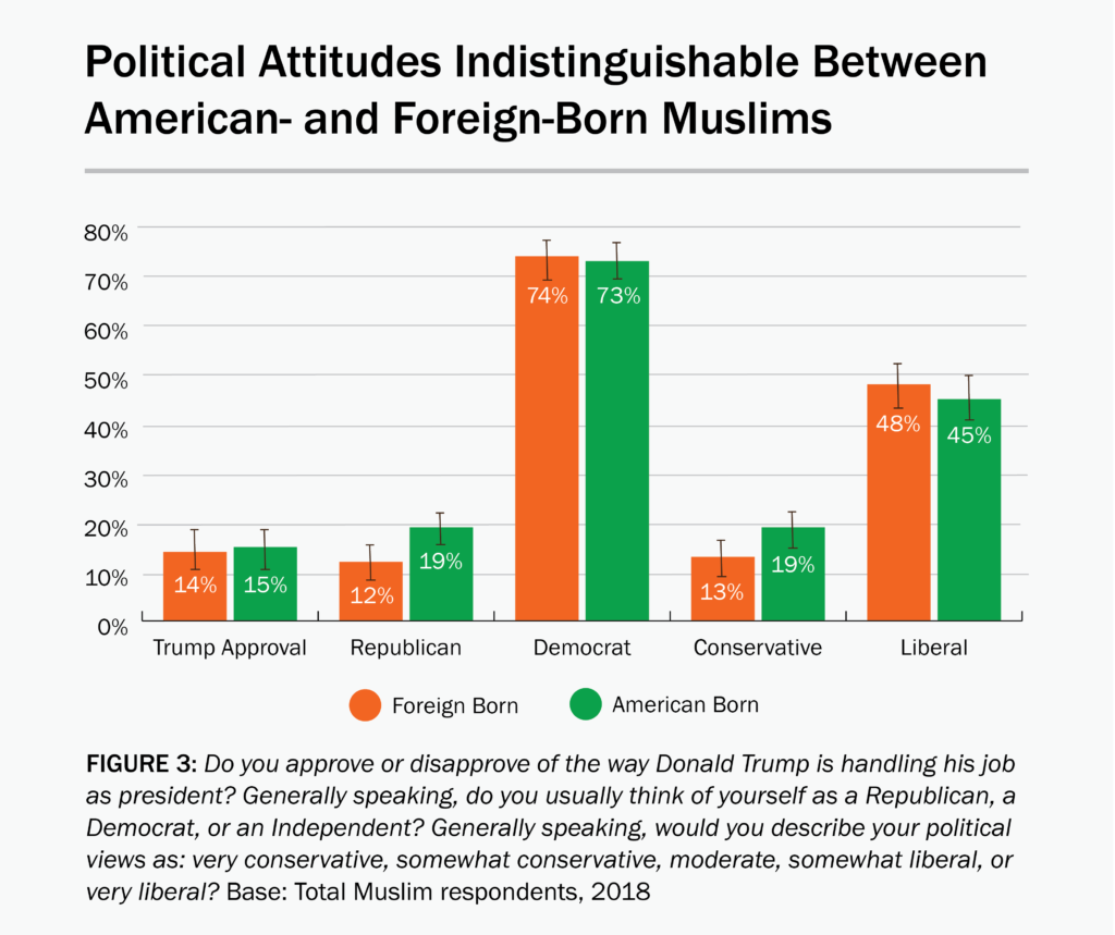 Figure 3: Political attitudes are indistinguishable between American- and foreign-born Muslims