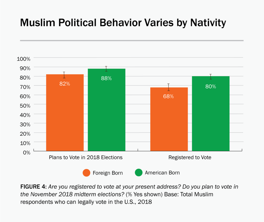 Figure 4: American-born Muslims are more likely than foreign-born Muslims to be registered to vote