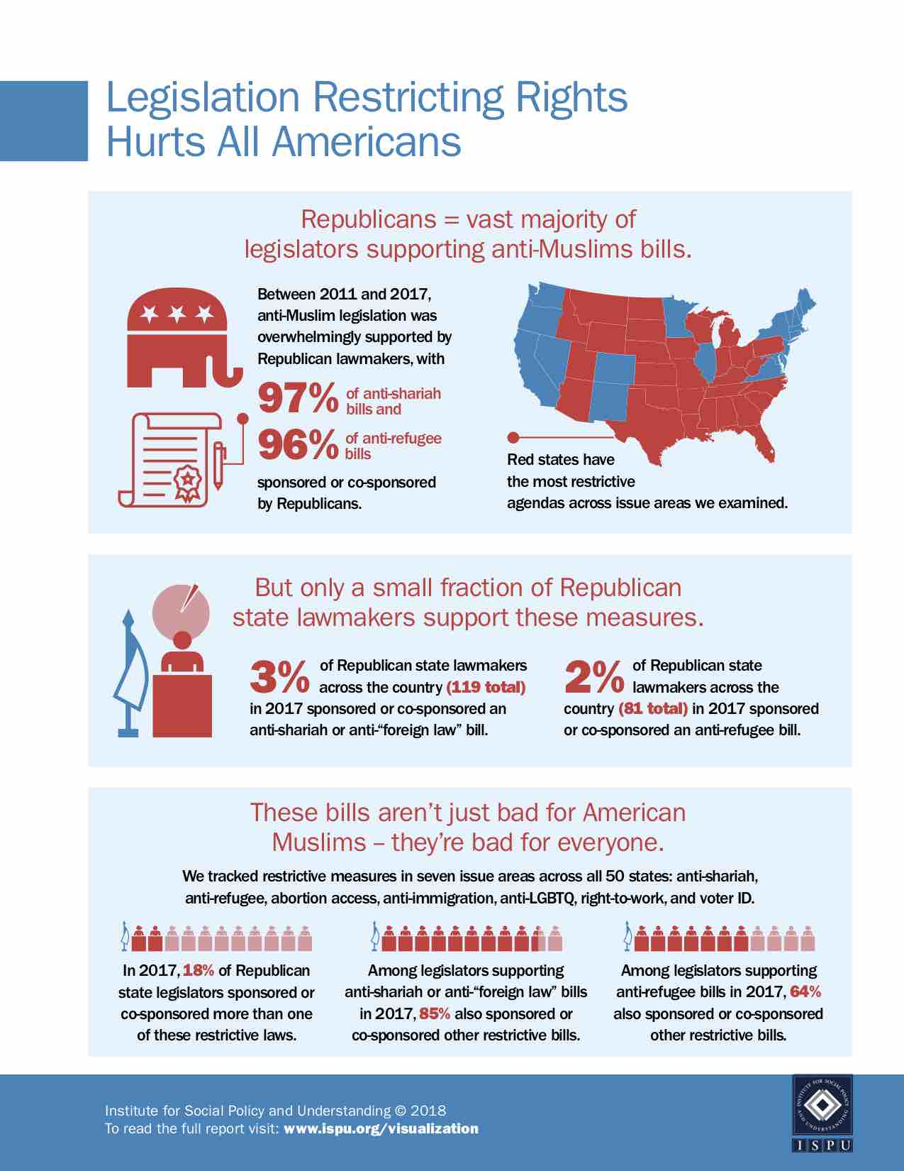 Legislation Restricting Rights Hurts All Americans infographic