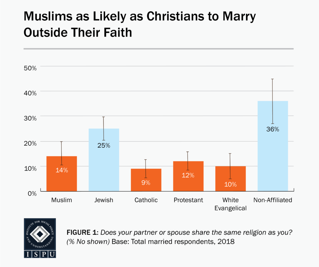 A bar graph showing that American Muslims (14%) are as likely as Christians (9-12%) to marry outside their faith