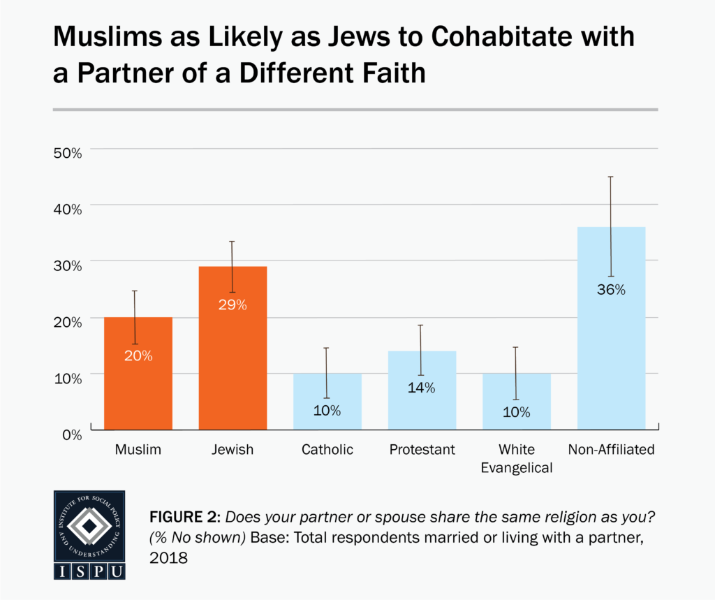 A bar graph showing that American Muslims (20%) are as likely as Jews (29%) to cohabitate with a partner of a different faith