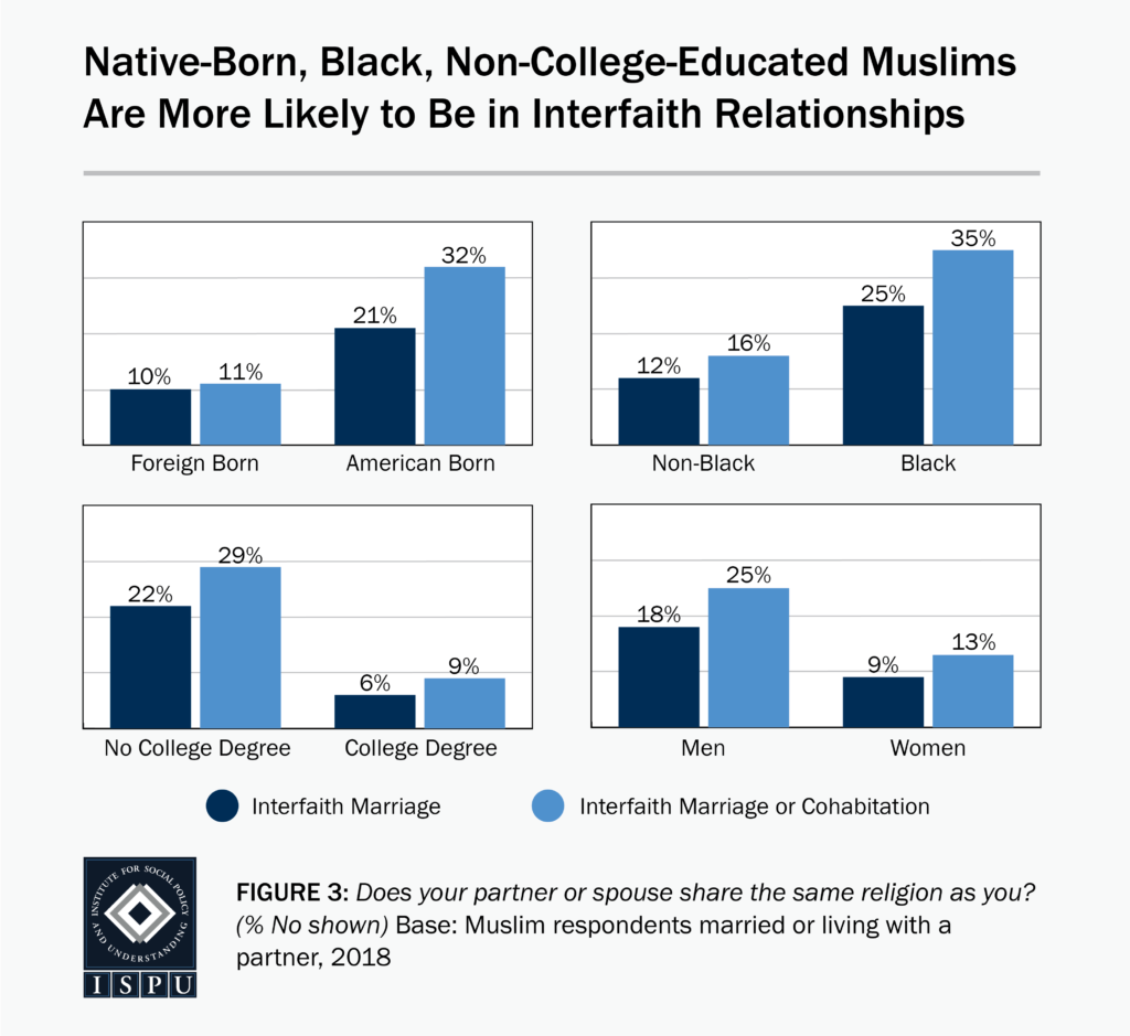 4 bar graphs showing that native-born, Black, and non-college-educated Muslims are more likely to be in interfaith relationships