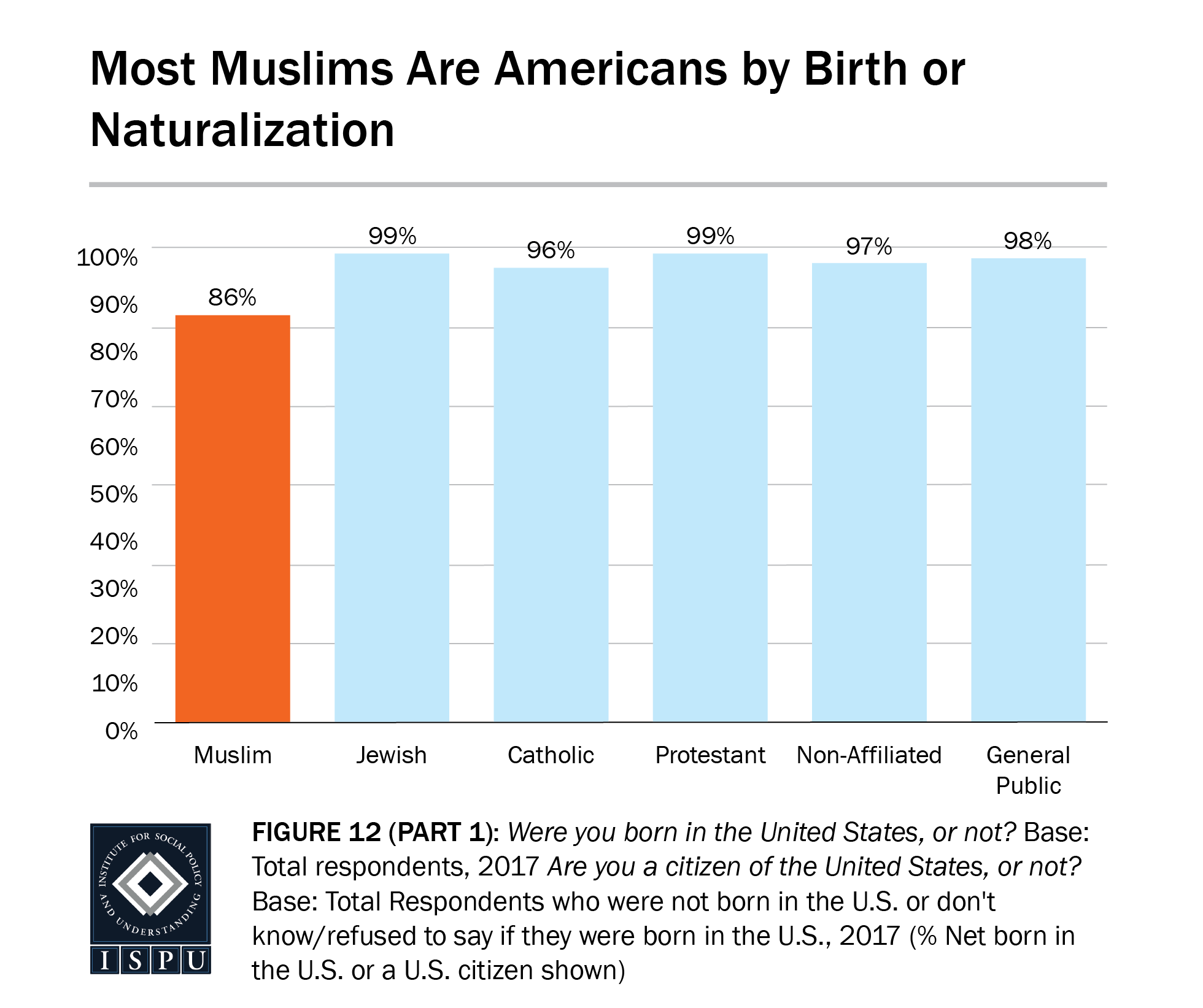 Figure 12, part 1: A bar graph showing that most Muslims (86%) are Americans by birth or naturalization