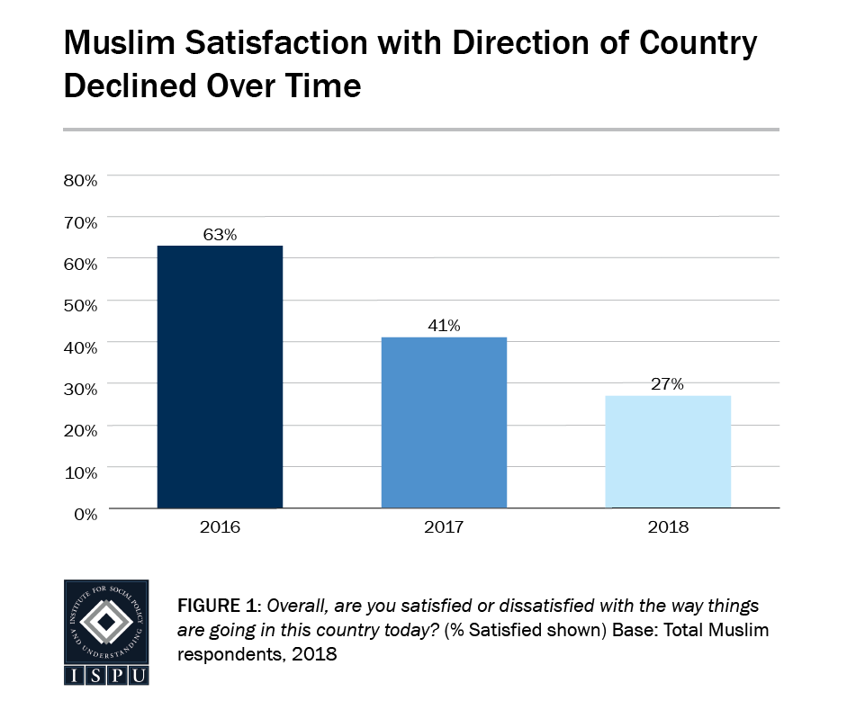 Figure 1: A bar graph showing that Muslim satisfaction with the direction of the country has declined over time (63% in 2016, 41% in 2017, 27% in 2018)