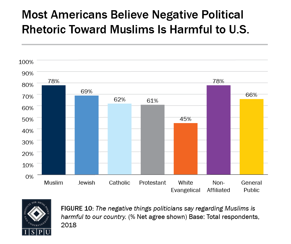Figure 10: A bar graph showing that most Americans believe negative political rhetoric toward Muslims is harmful to the US