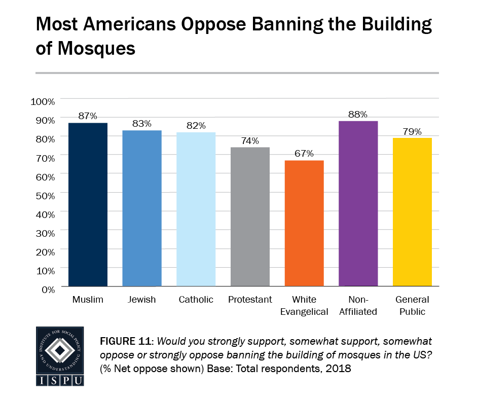 Figure 11: A bar graph showing that most Americans oppose banning the building of mosques