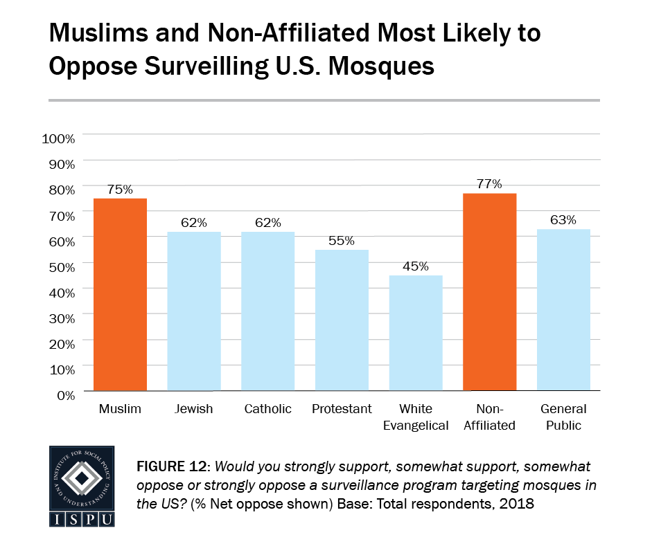 Figure 12: A bar graph showing that Muslims (75%) and the non-affiliated (77%) are the most likely to oppose surveilling US mosques
