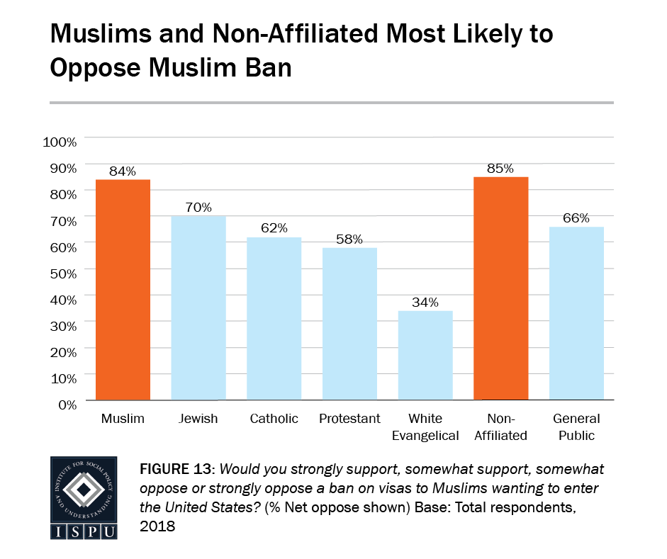 Figure 13: A bar graph showing that Muslims (84%) and the non-affiliated (85%) are the most likely to oppose the Muslim ban