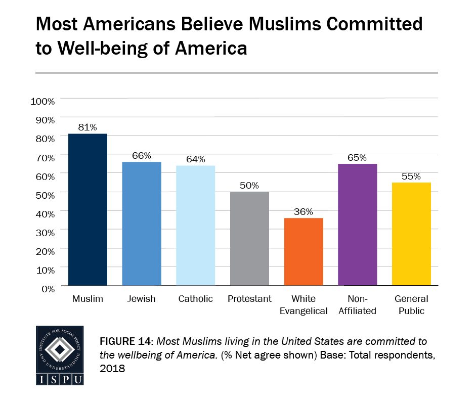 Figure 14: A bar graph showing that most Americans believe Muslims are committed to the well-being of America