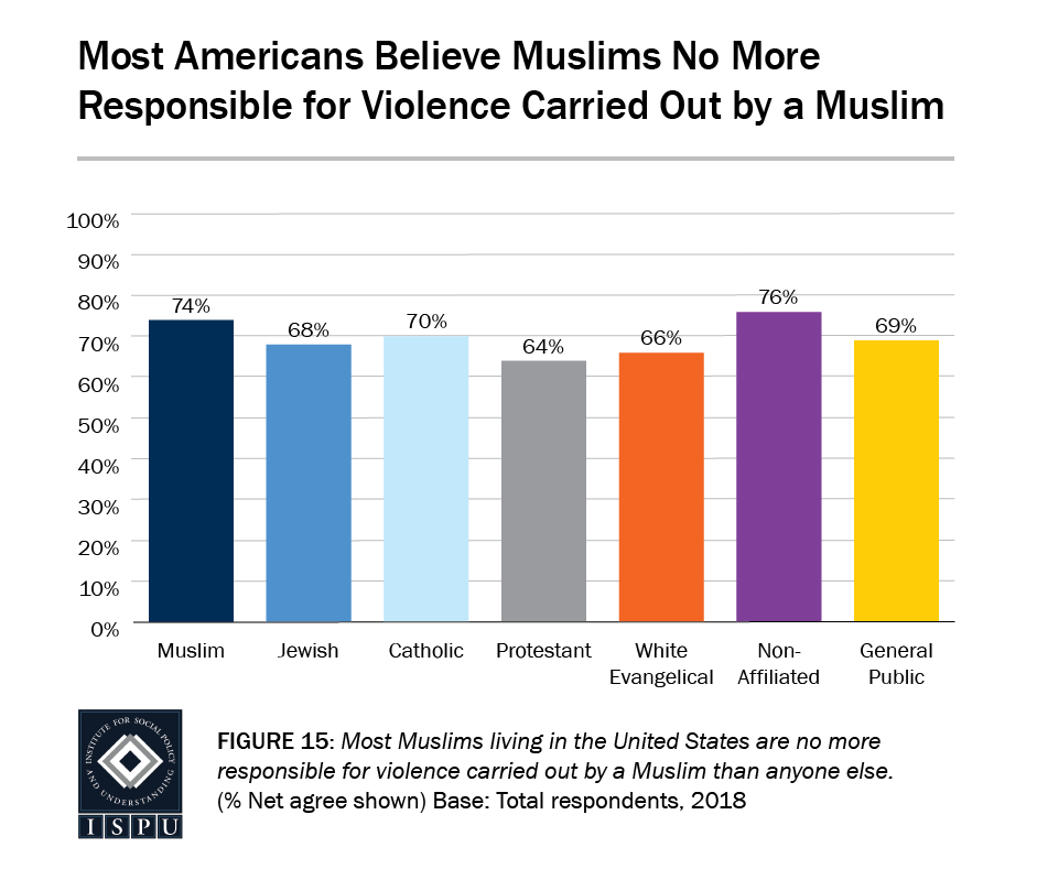 Figure 15: A bar graph showing that most Americans believe Muslims are no more responsible for violence carried out by a Muslim than anyone else