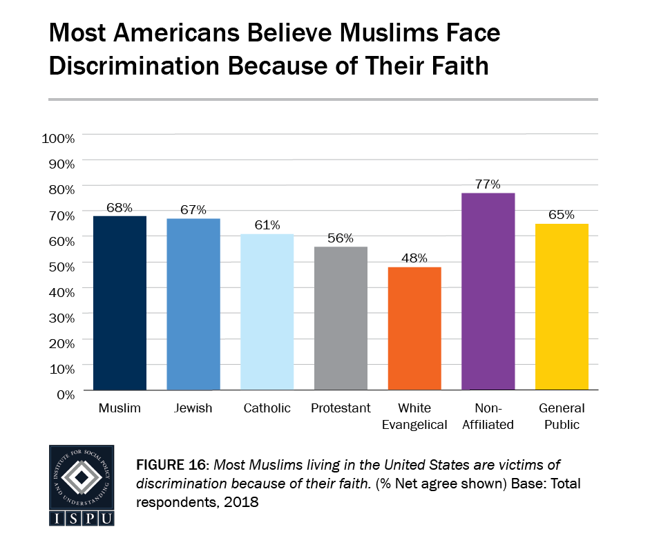 Figure 16: A bar graph showing that most Americans believe Muslims face discrimination because of their faith