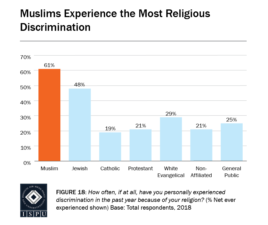 Figure 18: A bar graph showing Muslims (61%) experience the most religious discrimination