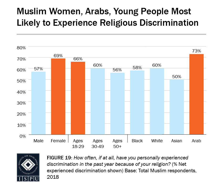 Figure 19: A bar graph showing that Muslim women (69%), Arabs (73%), and young people (66%) are the most likely to experience religious discrimination