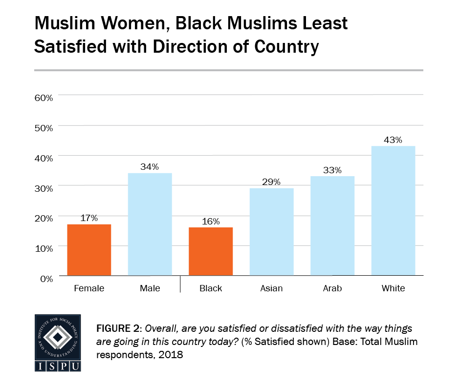 Figure 2: A bar graph showing that Muslim women (17%) and Black Muslims (16%) are the least satisfied with the direction of the country
