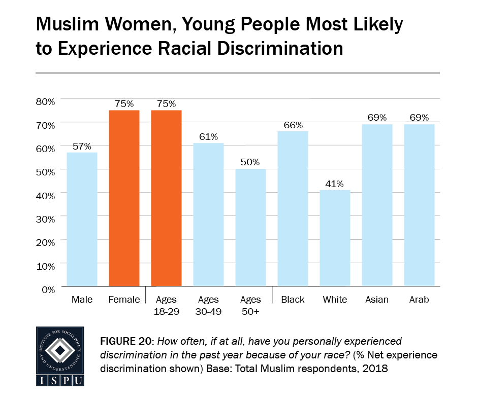 Figure 20: A bar graph showing that Muslim women (75%) and young people (75%) are most likely to experience racial discrimination