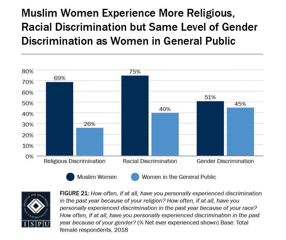 Figure 21: A bar graph showing that Muslim women experience more religious, racial discrimination but same level of gender discrimination as women in the general public