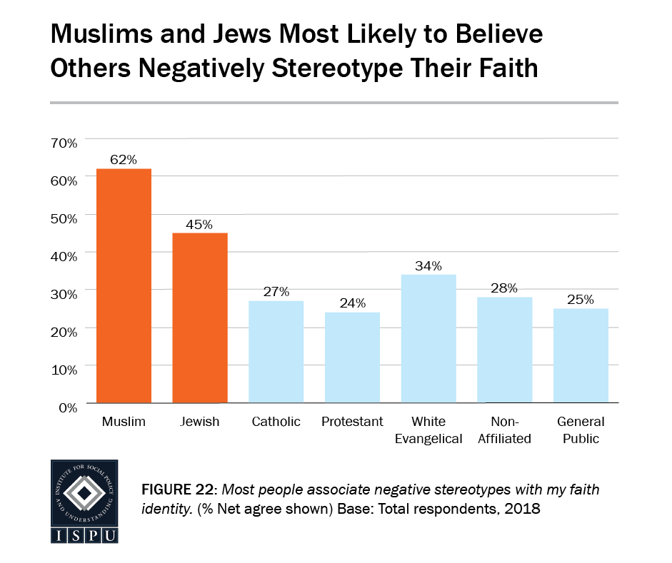 Figure 22: A bar graph showing that Muslims (62%) and Jews (45%) are the most likely faith groups to believe others negatively stereotype their faith