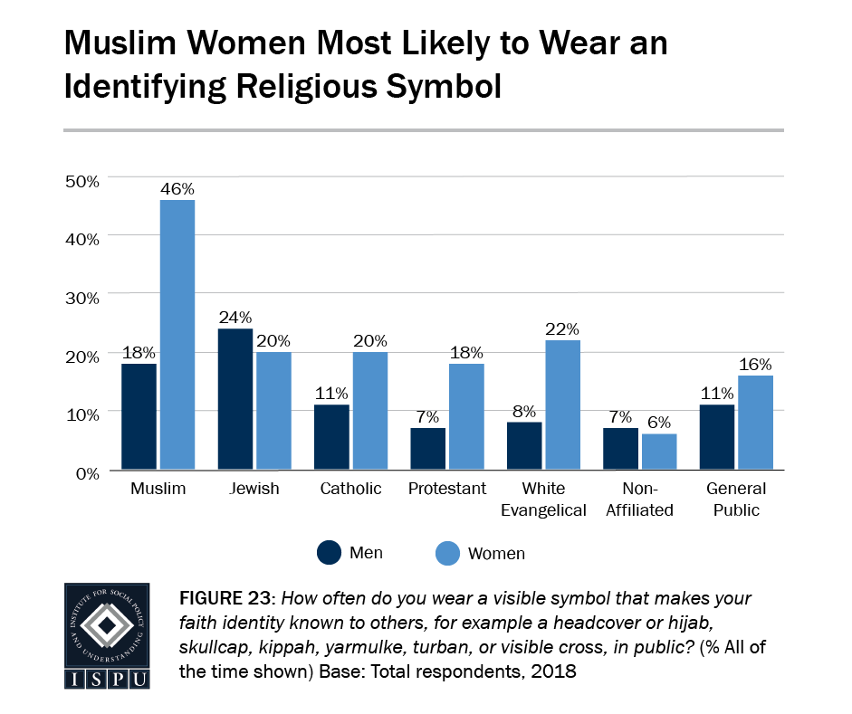 Figure 23: A bar graph showing Muslim women (46%) are the most likely to wear an identifying religious symbol
