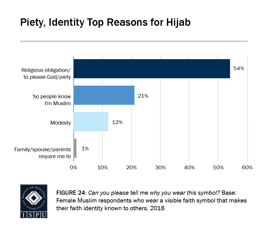 Figure 24: A bar showing showing that piety (54%) and identity (21%) are the top reasons that Muslim women wear hijab