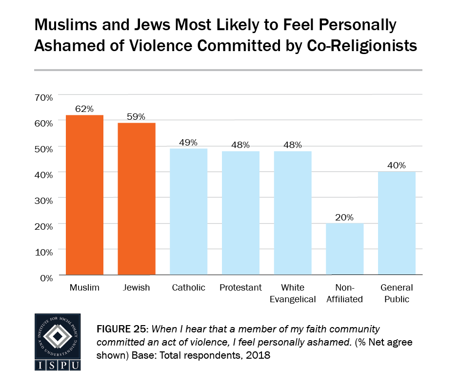 Figure 25: A bar graph showing that Muslims (62%) and Jews (59%) are the most likely to feel personally ashamed of violence committed by co-religionists