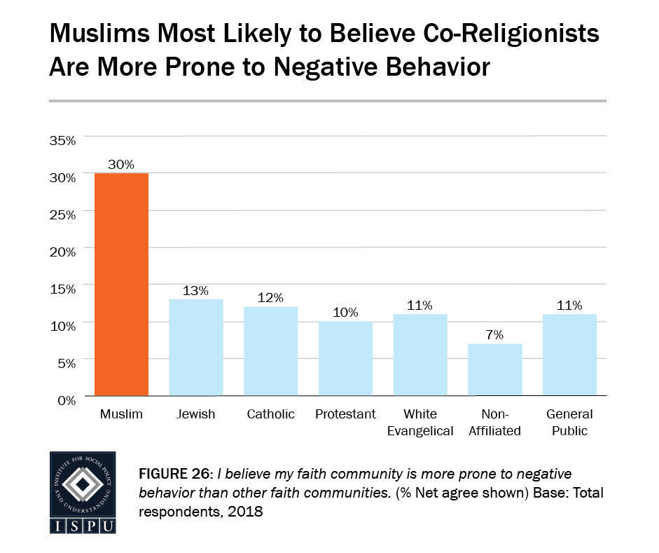 Figure 26: A bar graph showing Muslims (30%) are the most likely faith group to believe co-religionists are more prone to negative behavior
