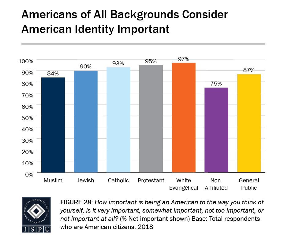 Figure 28: A bar graph showing that Americans of all backgrounds consider their American identity important
