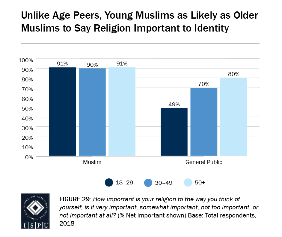 Figure 29: A bar graph showing that, unlike age peers, young Muslims (91%) are as likely as older Muslims (90-91%) to say religion is important to their identity