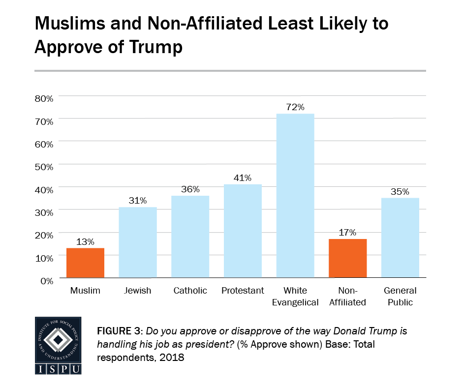 Figure 3: A bar graph showing that Muslims (13%) and the non-affiliated (17%) are the least likely to approve of Donald Trump