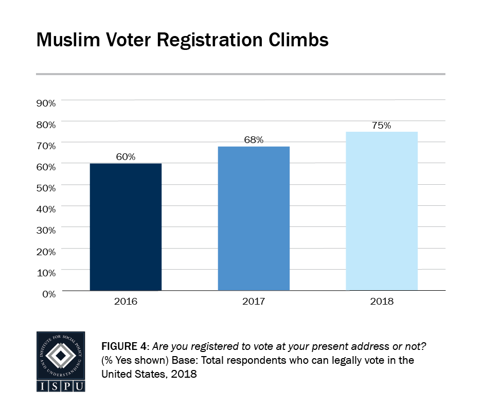 Figure 4: A bar graph showing that Muslim voter registration has climbed since 2016 (from 60% to 75%)