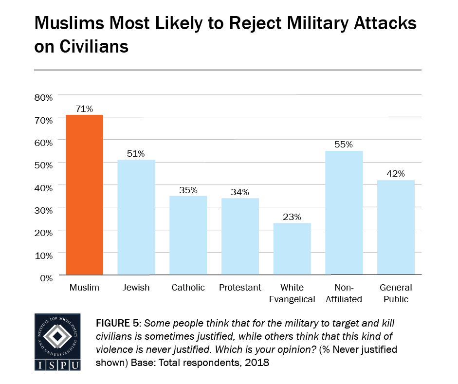 Figure 5: A bar graph showing that Muslims (71%) are the most likely to reject military attacks on civilians