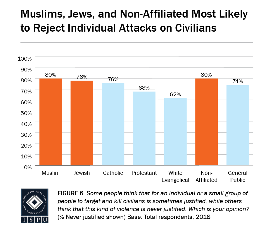 Figure 6: A bar graph showing that Muslims, Jews, and the non-affiliated are the most likely to reject individual attacks on civilians