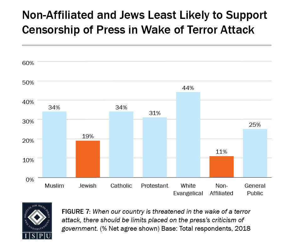 Figure 7: A bar graph showing that the non-affiliated (11%) and Jews (19%) are the least likely to support censorship of the press in the wake of a terror attack