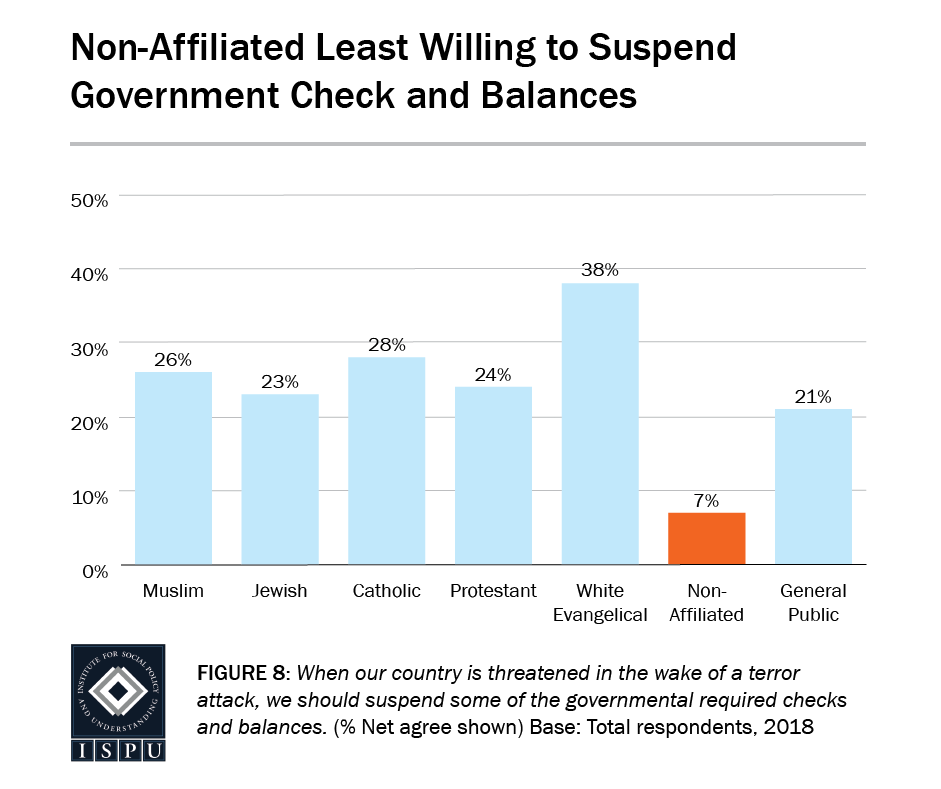Figure 8: A bar graph showing that the non-affiliated (7%) are the least willing to suspend government checks and balances