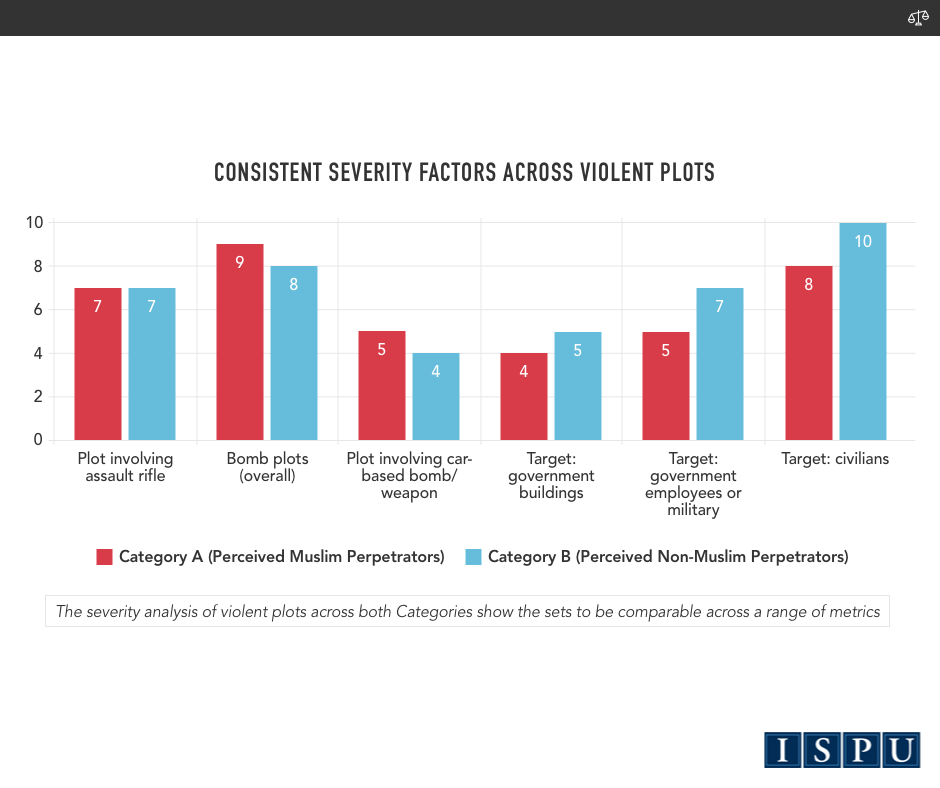 A bar graph showing this study compared cases where severity factors (such as the weapon and target involved) were consistent across violent plots