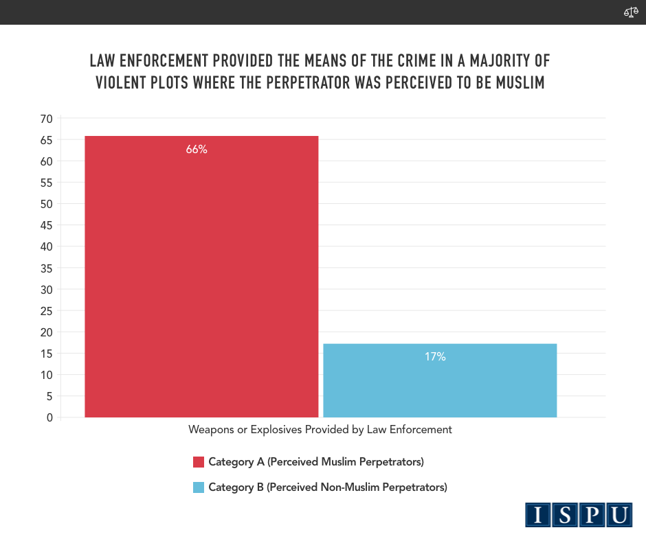 A bar graph showing law enforcement provided the means of the crime (weapons/explosives) in a majority of violent plots where the perpetrator was perceived to be Muslim (66%)