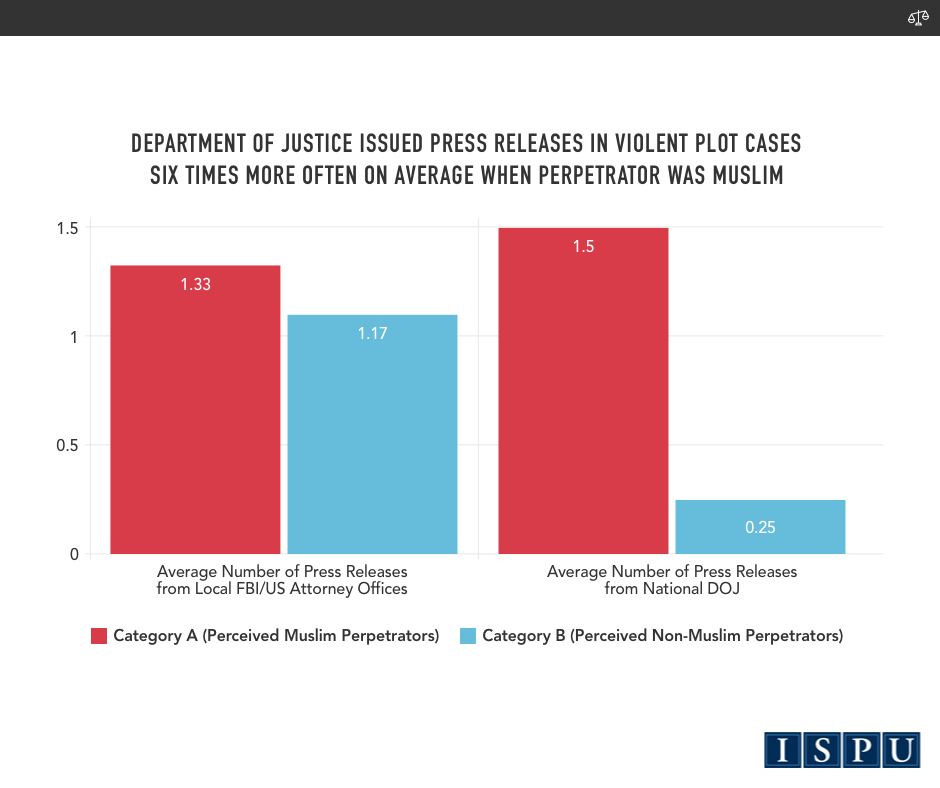 A bar graph showing that the Department of Justice issued press releases in violent plot cases six times more often on average when the perpetrator was Muslim