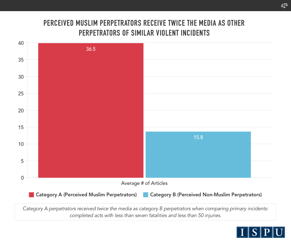 A bar graph showing that perceived Muslim perpetrators receive twice the media coverage as other perpetrators of similar violent incidents