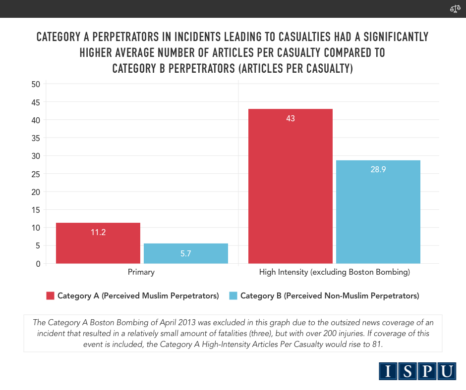 A bar graph showing perceived Muslim perpetrators in incidents leading to casualties had a significantly higher average number of articles per casualty compared to perpetrators who were not perceived to be Muslim