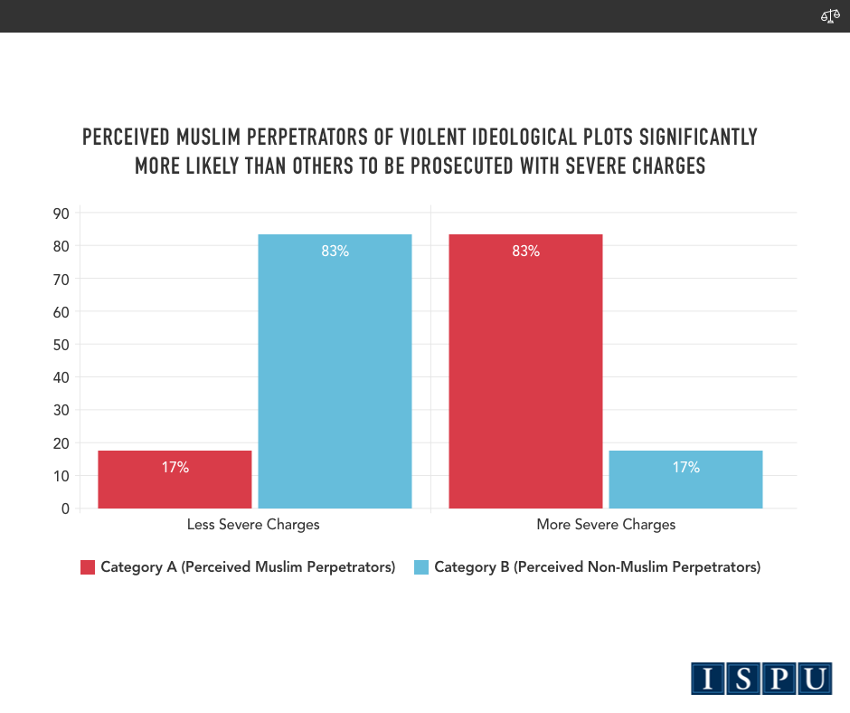 A bar graph showing perceived Muslim perpetrators of violent ideological plots are significantly more likely than others to be prosecuted with severe charges