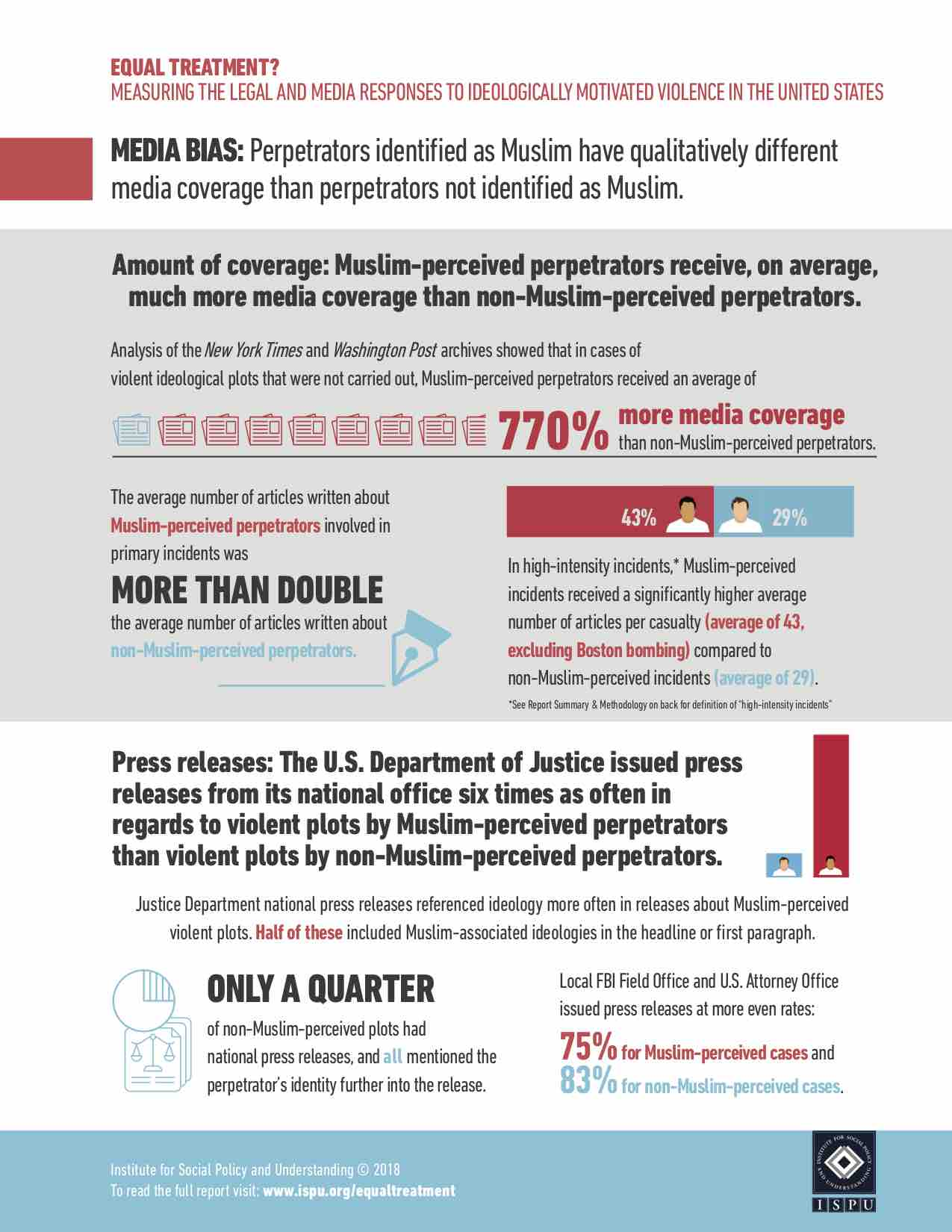 Equal Treatment Infographic 3