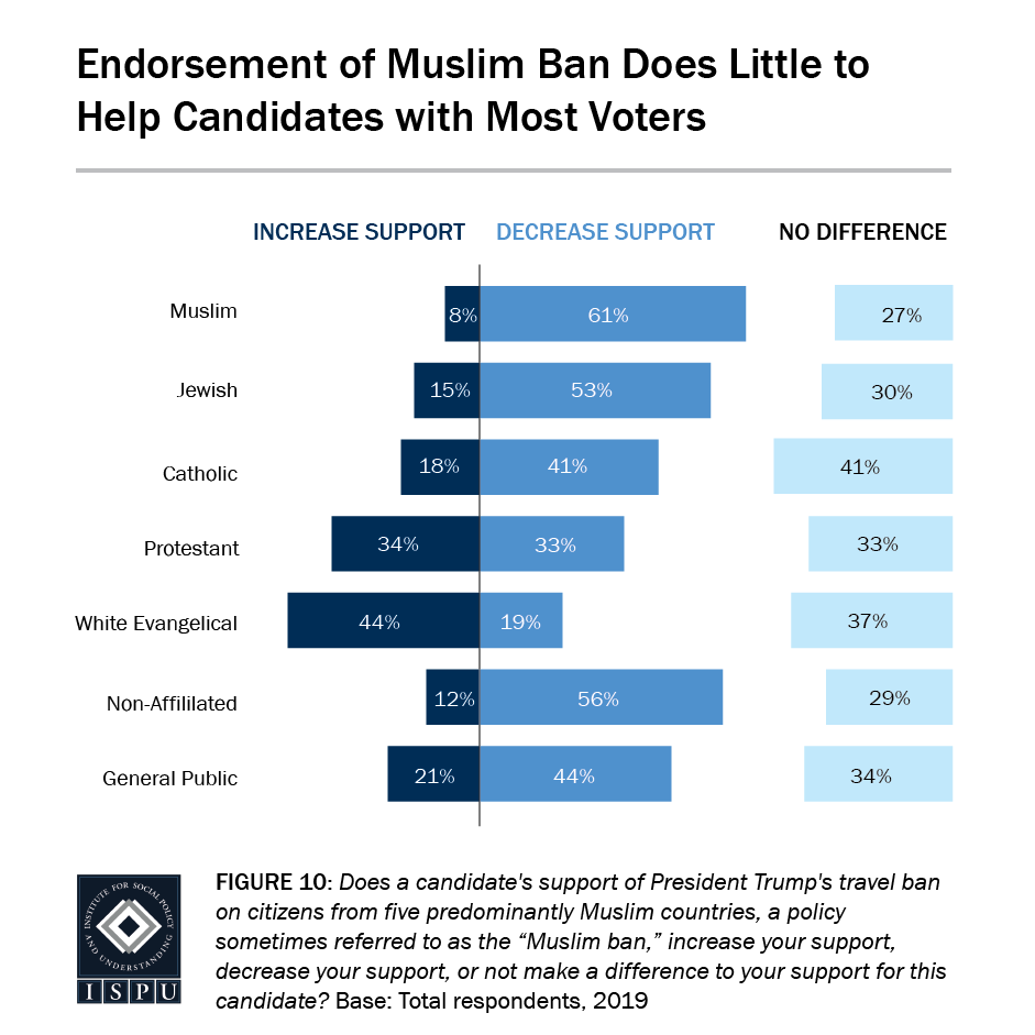 Figure 10: A bar graph showing that endorsement of the Muslim Ban does little to help candidates with most voters